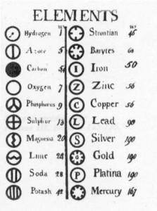 hemijski-elementi-i-astrologija